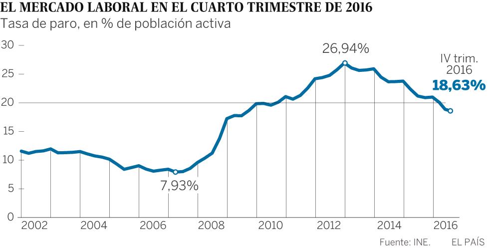 El paro cae al 18,6% en 2016, su nivel más bajo en siete años