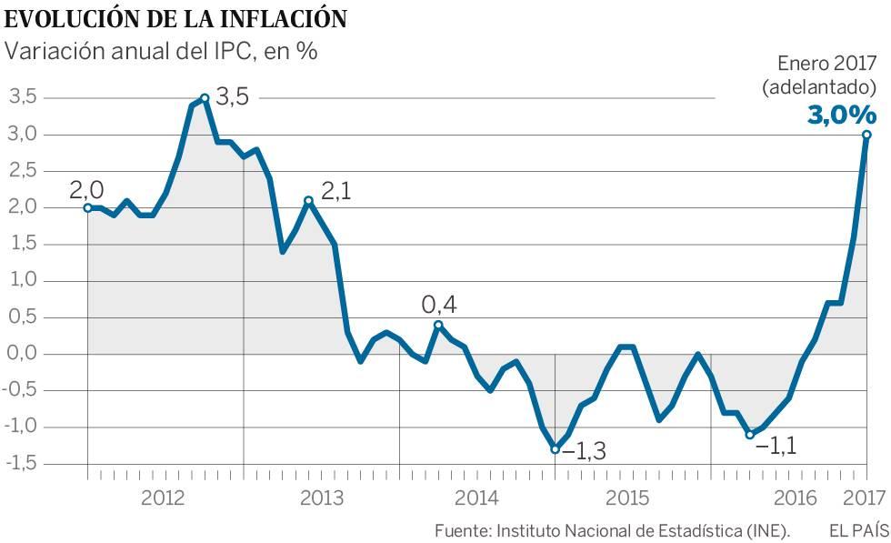 Gráfico - inflación de México en 2018 IPC (anual)