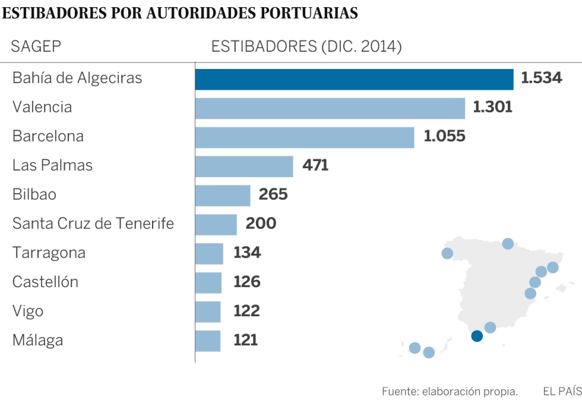 Estibadores portuarios.  El sindicalismo  democrático ayuda al  capital. 1486119293_753807_1486135870_sumario_normal_recorte1
