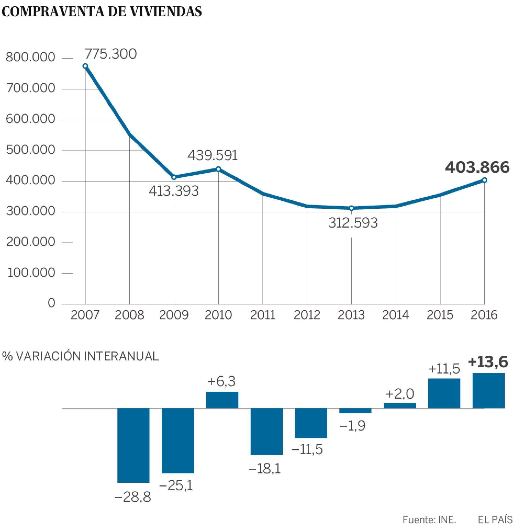 Realidades de la vivienda en el capitalismo español. Luchas contra los desahucios de viviendas. Inversiones y mercado inmobiliario - Página 19 1486717861_590439_1486728560_sumario_normal_recorte1