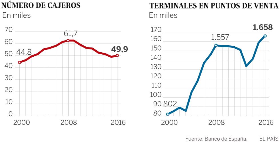 Los españoles usan ya más la tarjeta que el cajero automático