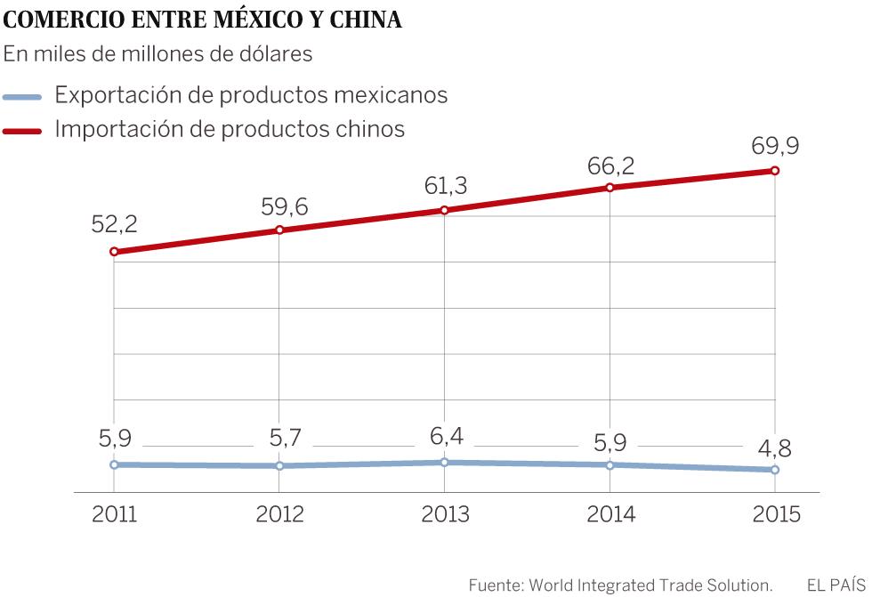 México busca en China al nuevo EE UU
