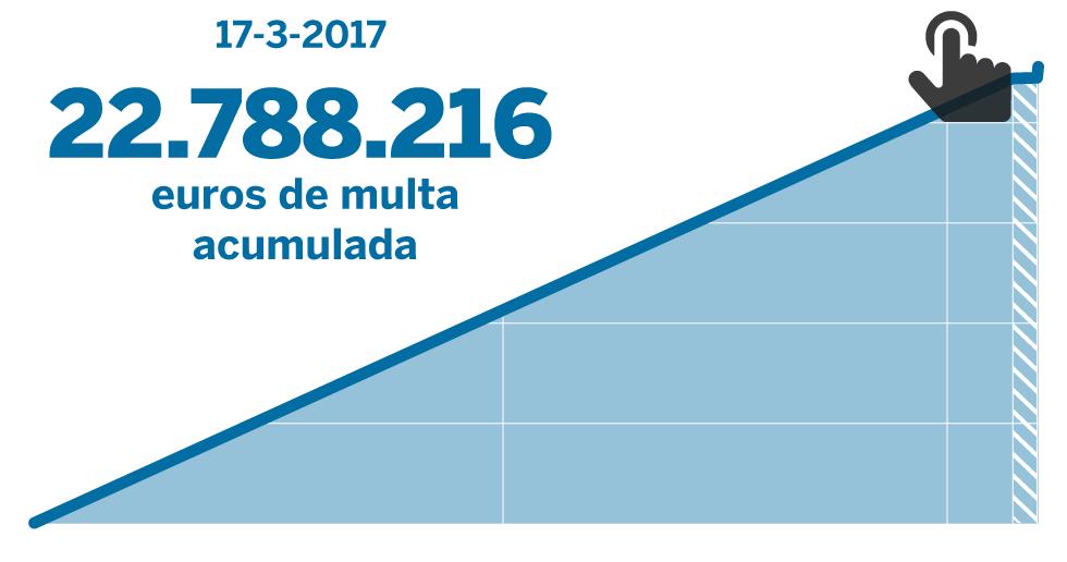 La multa a España de 22,8 millones por el monopolio de la estiba seguirá creciendo