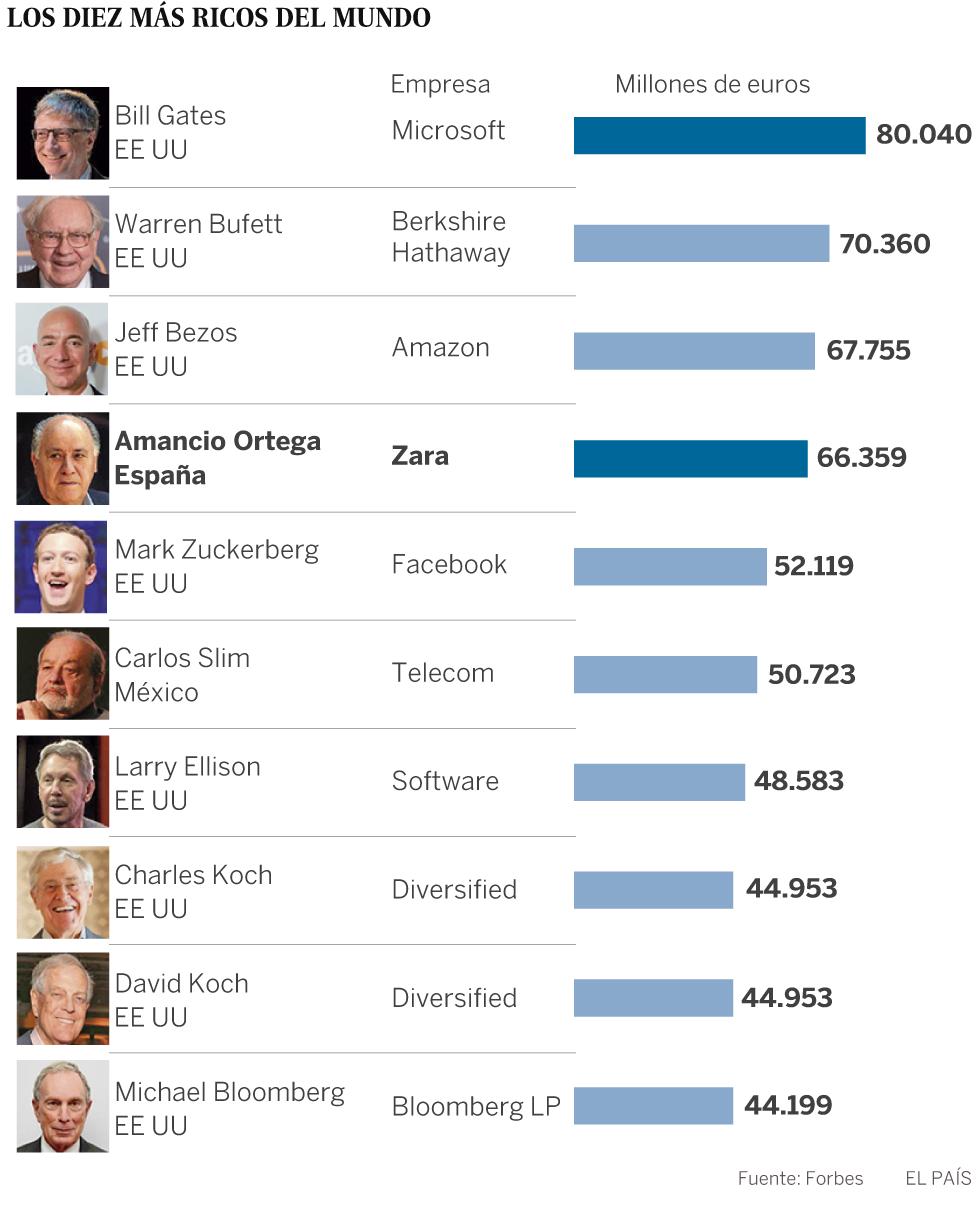 Lista Forbes: el dueño de Amazon ya es más rico que Amancio Ortega