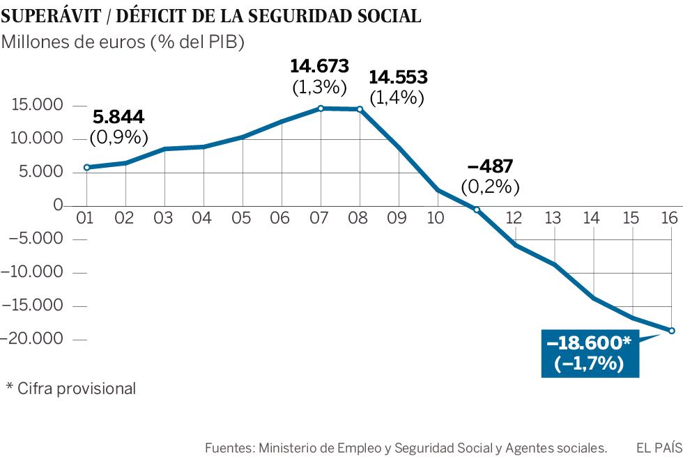 El déficit de la Seguridad Social supera los 1.000 euros por afiliado por primera vez