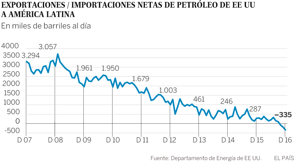 El revés petrolero de América Latina