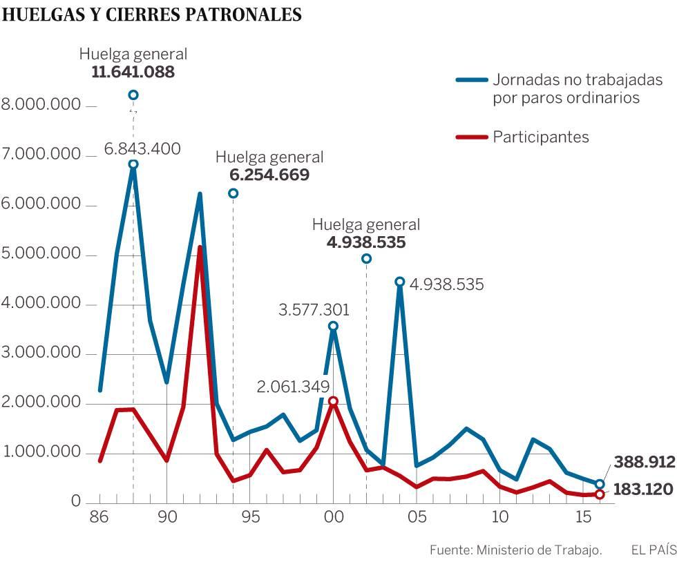 Número de huelgas y cierres patronales en los últimos 30 años.