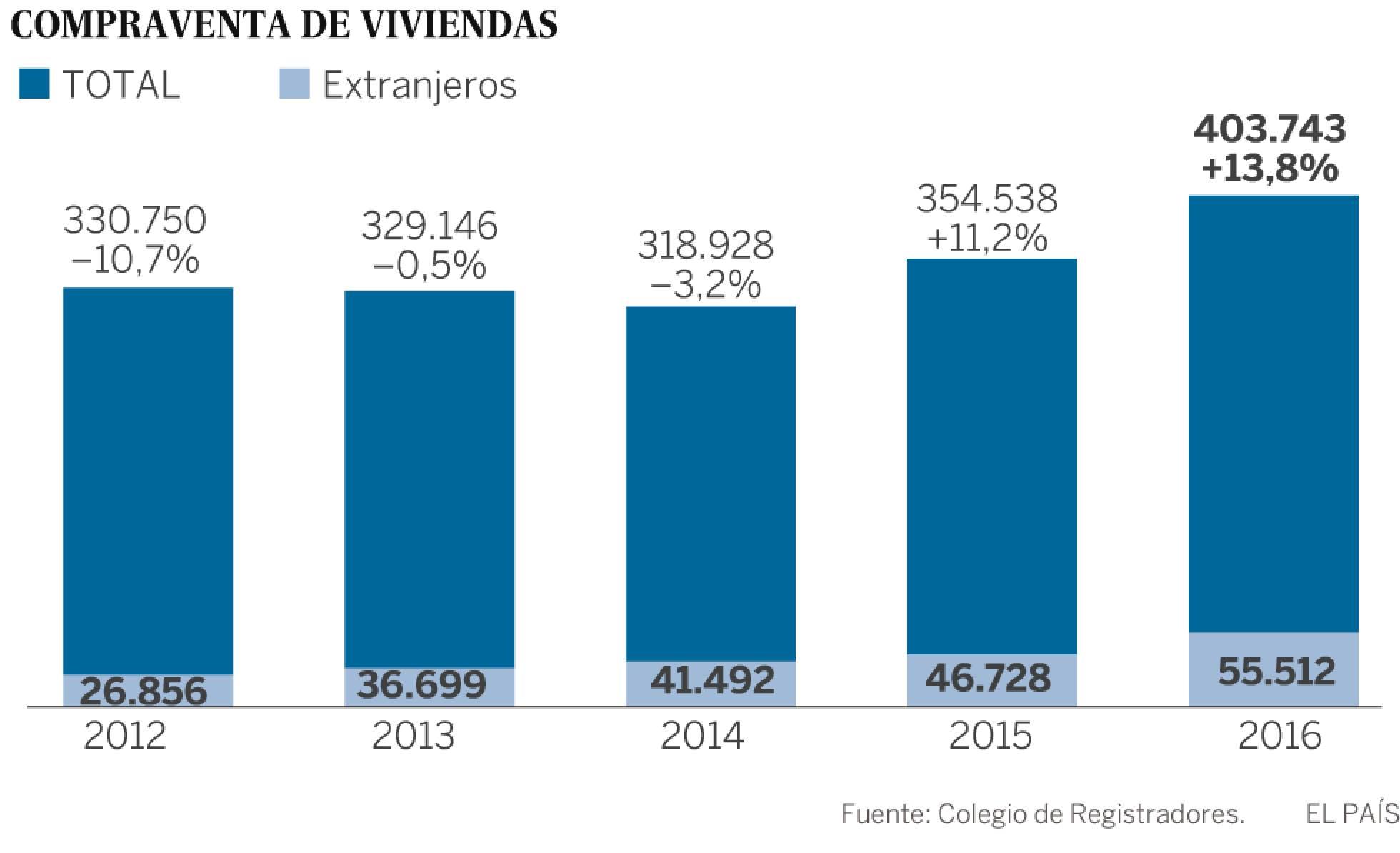 Realidades de la vivienda en el capitalismo español. Luchas contra los desahucios de viviendas. Inversiones y mercado inmobiliario - Página 19 1492108520_984456_1492108799_sumario_normal_recorte1