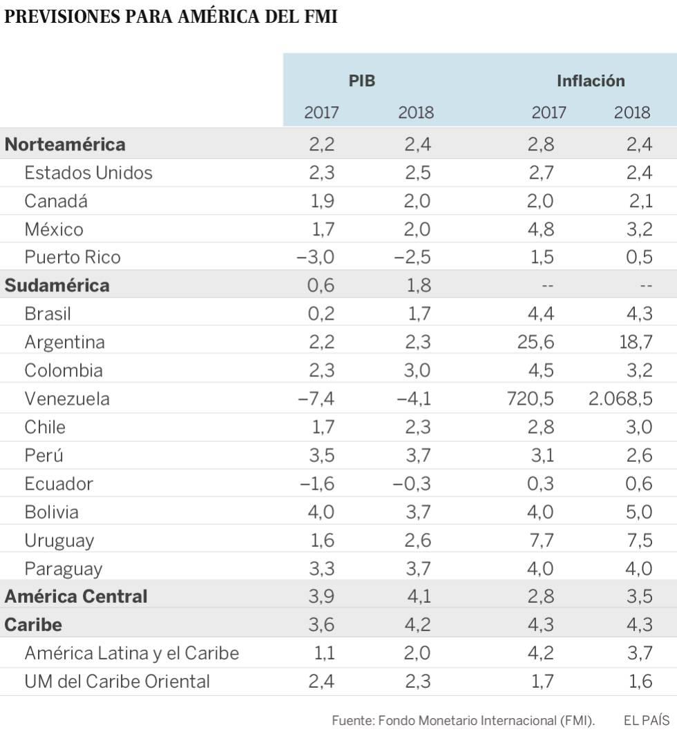 América Latina sale este año de la recesión pero con dificultad, según el FMI