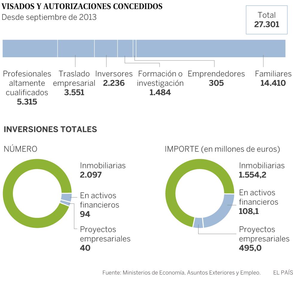 Concepto inmobiliario de España