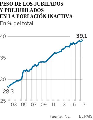 Peso de los jubilados y prejubilados en la población inactiva