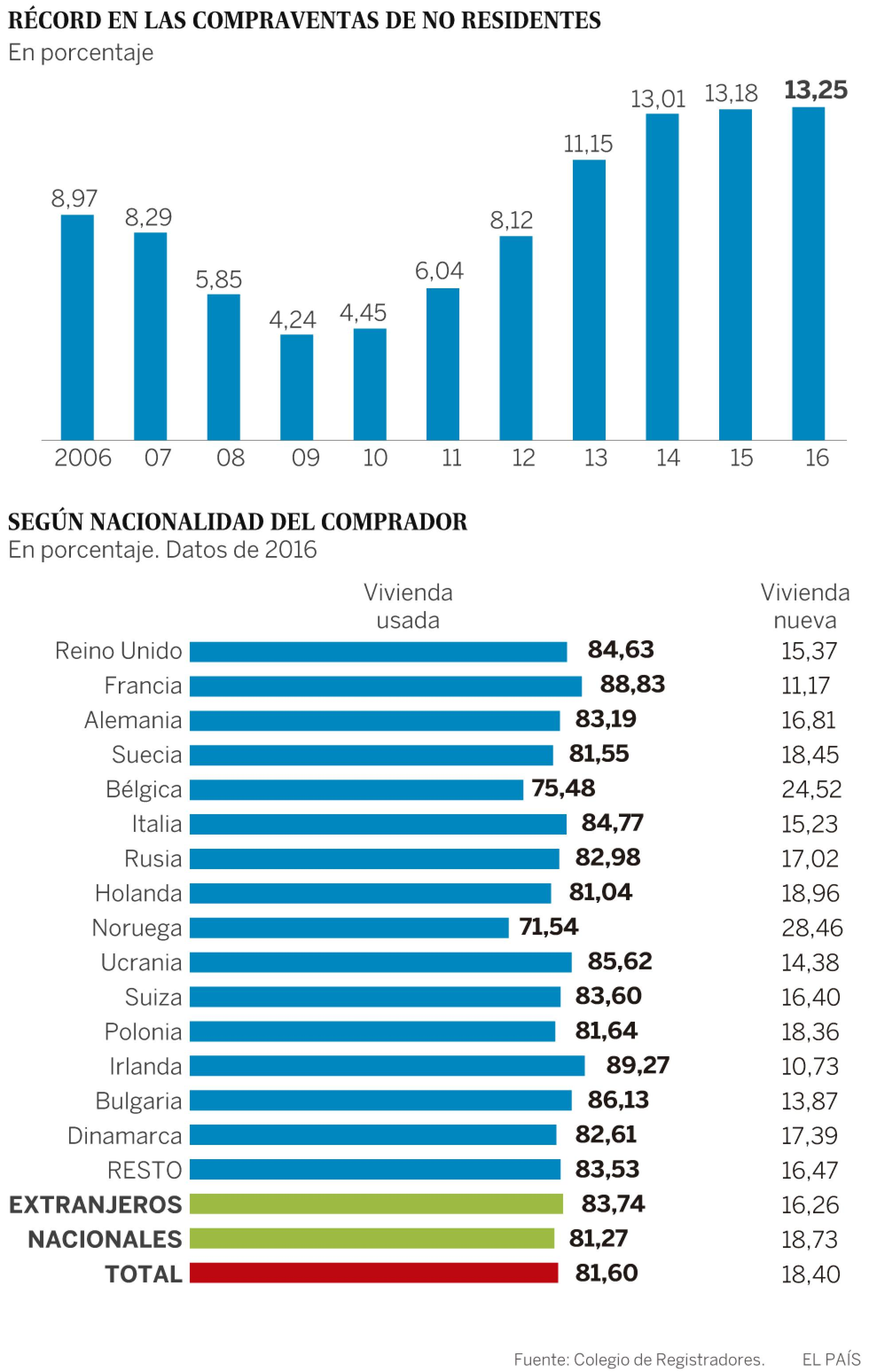 Realidades de la vivienda en el capitalismo español. Luchas contra los desahucios de viviendas. Inversiones y mercado inmobiliario - Página 19 1493389216_236339_1493395206_sumario_normal_recorte1