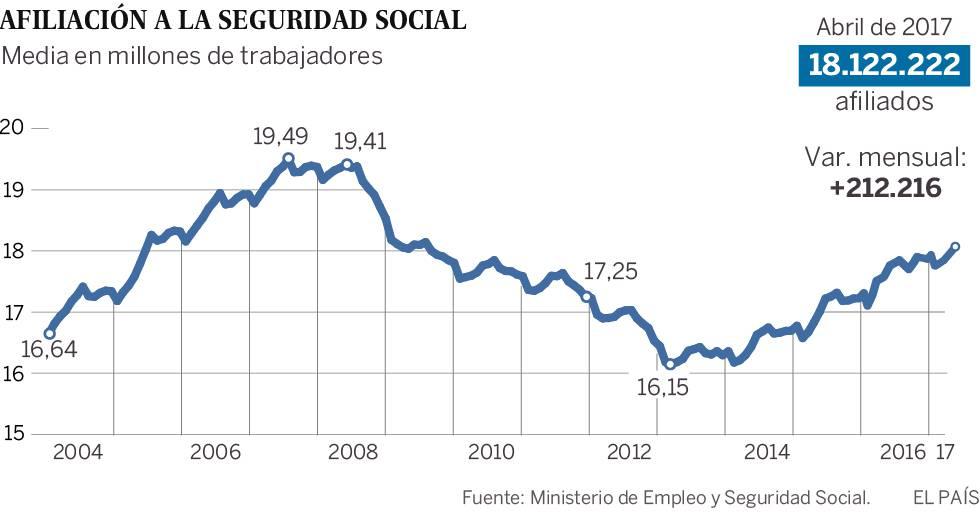El paro registra en abril la mayor bajada mensual con 129.281 desempleados menos