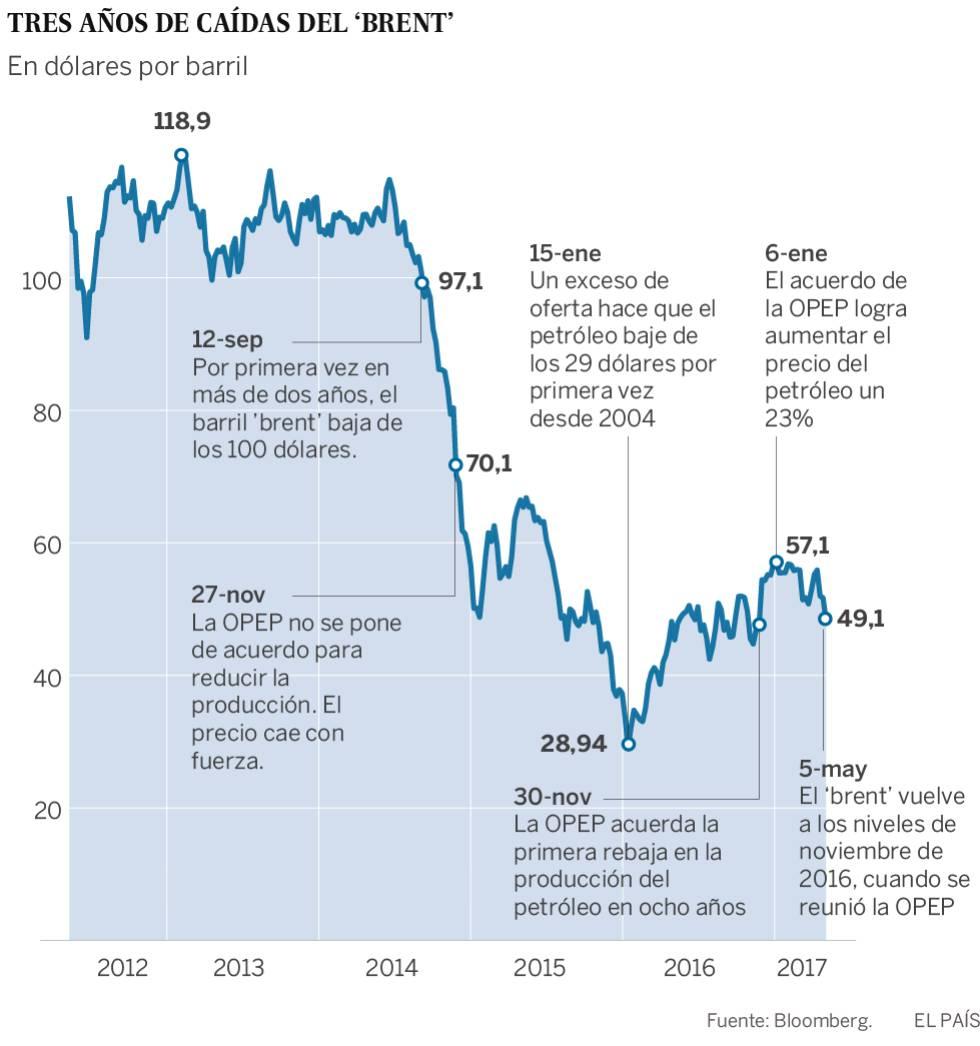 La caída del precio del petróleo pone en jaque la estrategia de la OPEP