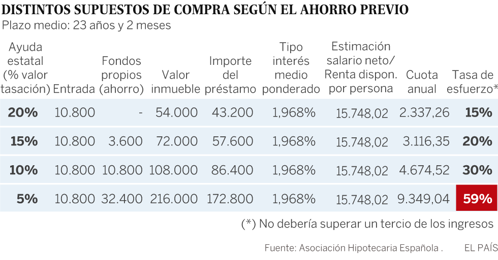 Qué piso comprar con la ayuda estatal de 10.800 euros