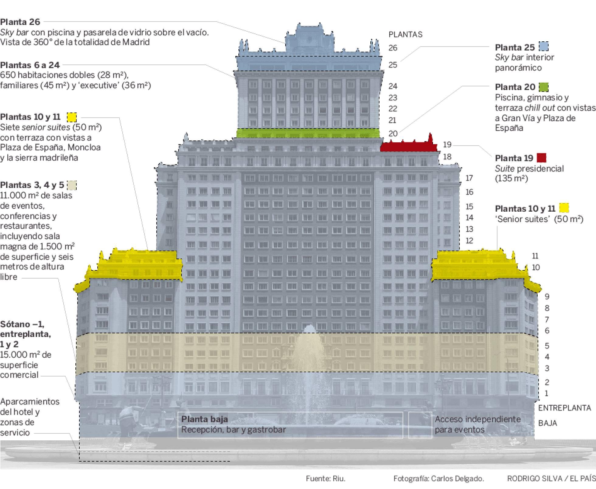 Hotel Riu Plaza Madrid Edificio España