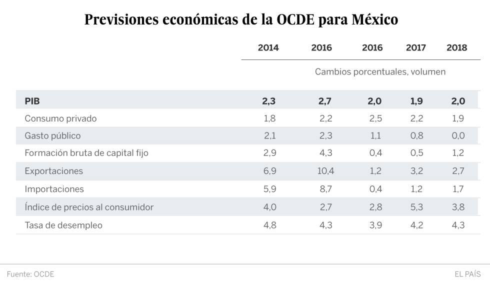 """La OCDE destaca la """"resiliencia"""" de la economía mexicana gracias al consumo y las exportaciones"""