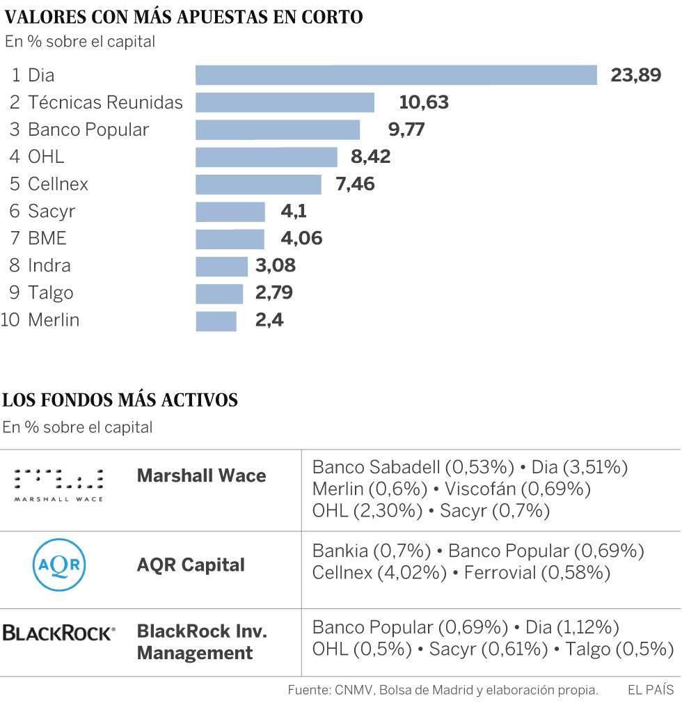 Así son las apuestas 'en corto' de los especuladores en España: suman 6.073 millones