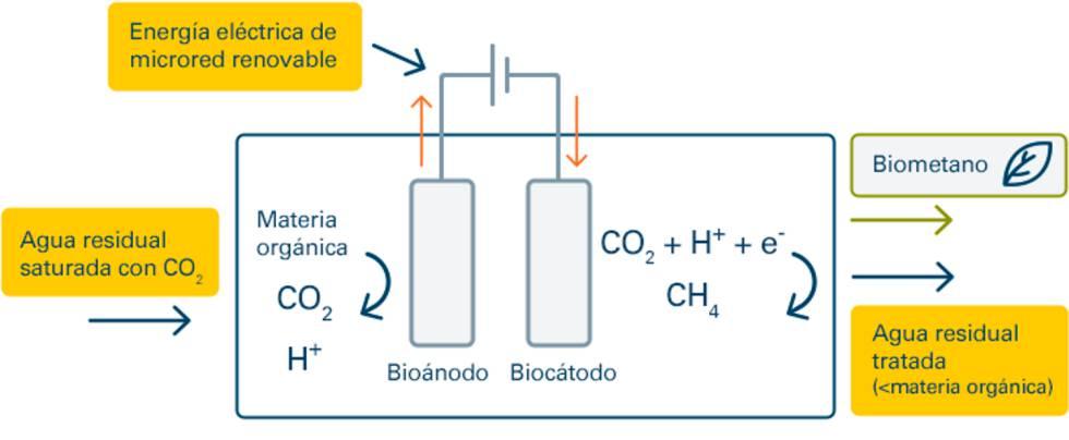 Esquema del proceso de metanización de hidrógeno por vía biológica.