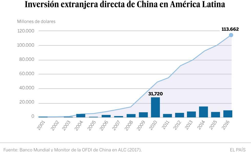 China profundiza su apuesta por América Latina
