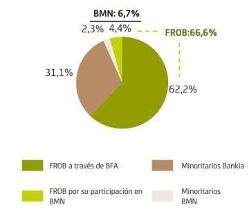 El Estado pierde de momento otros 1.100 millones por la fusión de BMN y Bankia