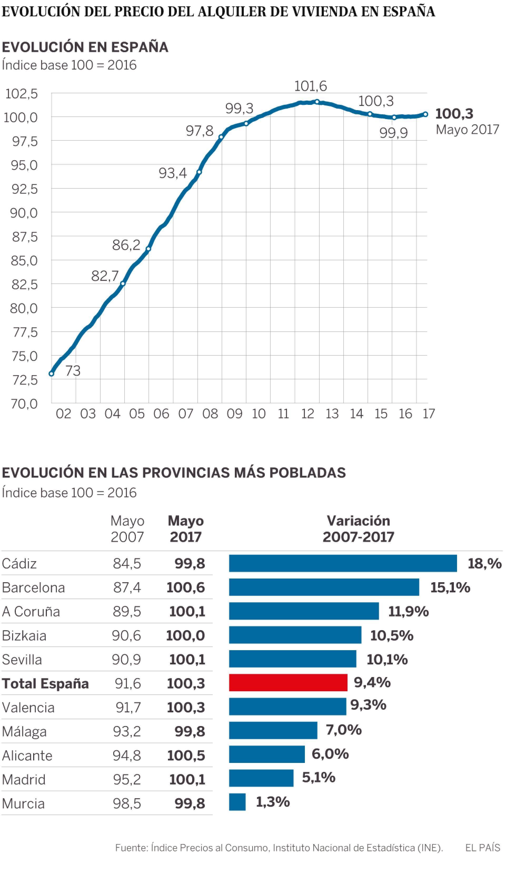 Realidades de la vivienda en el capitalismo español. Luchas contra los desahucios de viviendas. Inversiones y mercado inmobiliario - Página 19 1498935162_354554_1498936049_sumario_normal_recorte1