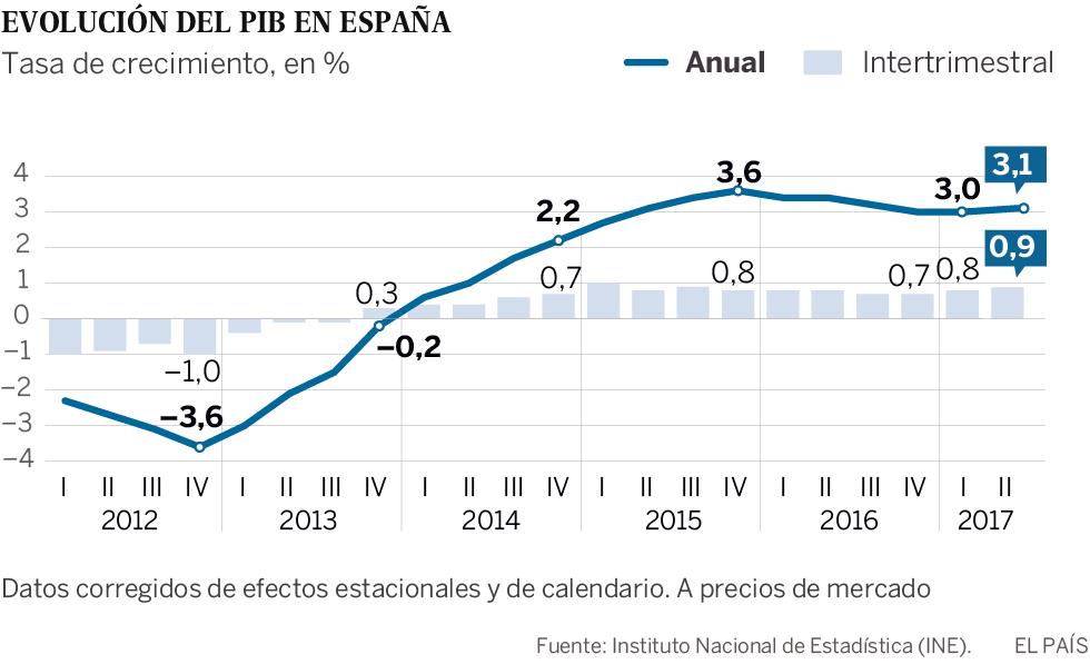 El PIB crece un 0,9% y recupera lo perdido con la crisis