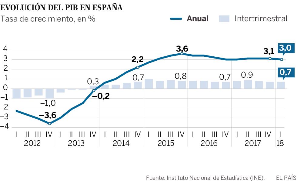 L'economia cresce fino al 3% grazie all'aumento del consumo, del turismo e dell'esportazione di servizi