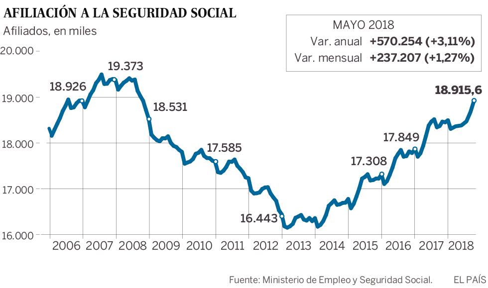 El paro en mayo cae el 2,65% en Madrid
