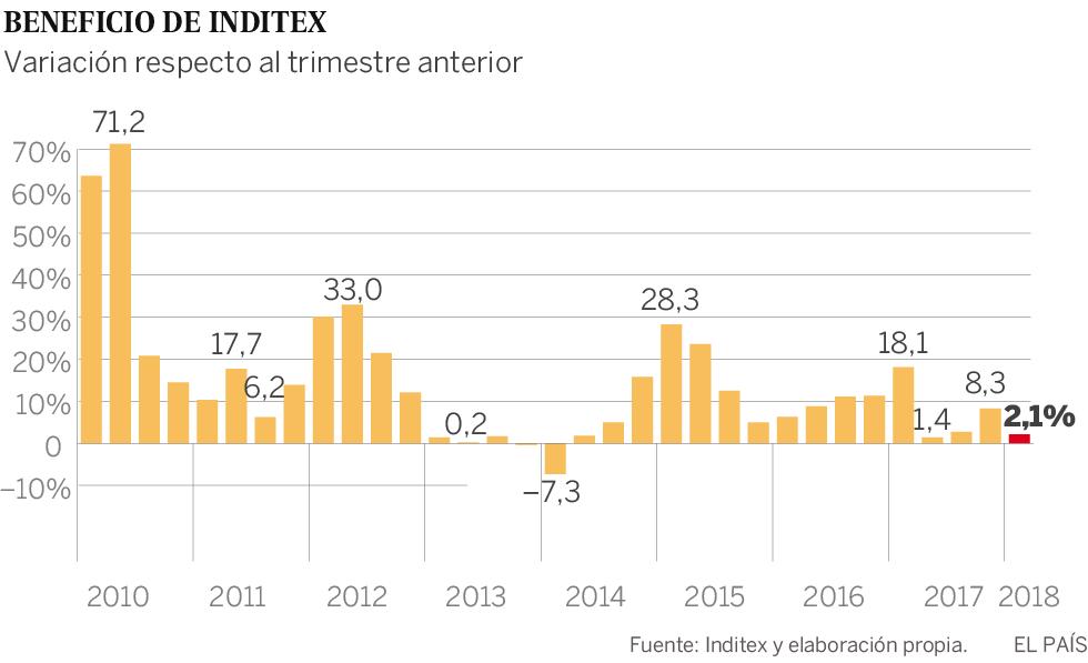 Inditex logra otro récord de ventas, pero con el menor crecimiento en al menos dos décadas