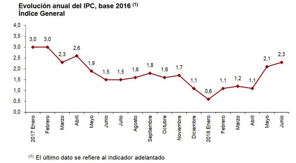 La inflación escala al 2,3% por culpa del precio de la gasolina y el diésel