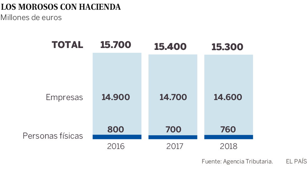 4.318 contribuyentes deben más de un millón de euros a Hacienda