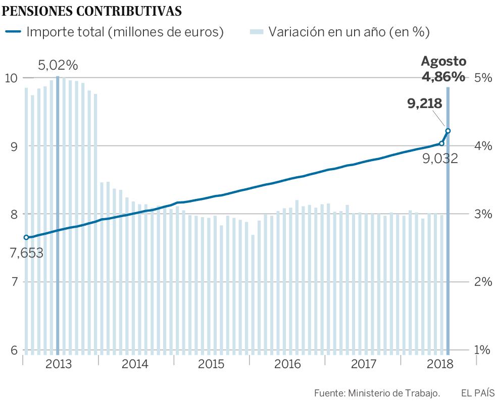 El gasto en pensiones se dispara por la nueva subida y el pago de los atrasos