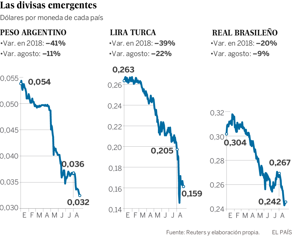 La caduta delle valute emergenti annuncia un periodo di turbolenza