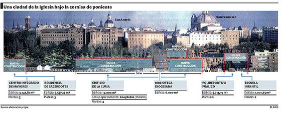 Luz verde al vaticano de Madrid