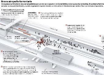 La Generalitat eleva a 13 los muertos en la estación de Castelldefels