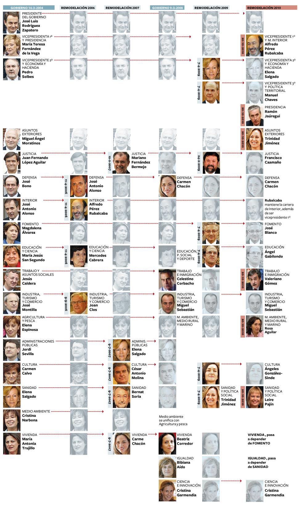 Zapatero remodela ampliamente su Gobierno