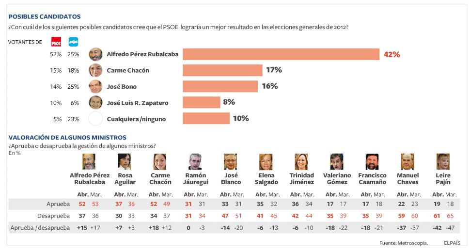 Gr fico de metroscopia sobre valoraci n de candidatos y for Ministros de espana