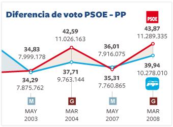 Diferencia de voto entre el PSOE y el PP en municipales y generales