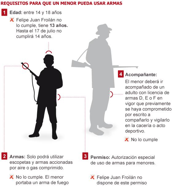 Froilán, operado de urgencia tras dispararse en un pie 1334050266_378476_1334078013_sumario_normal