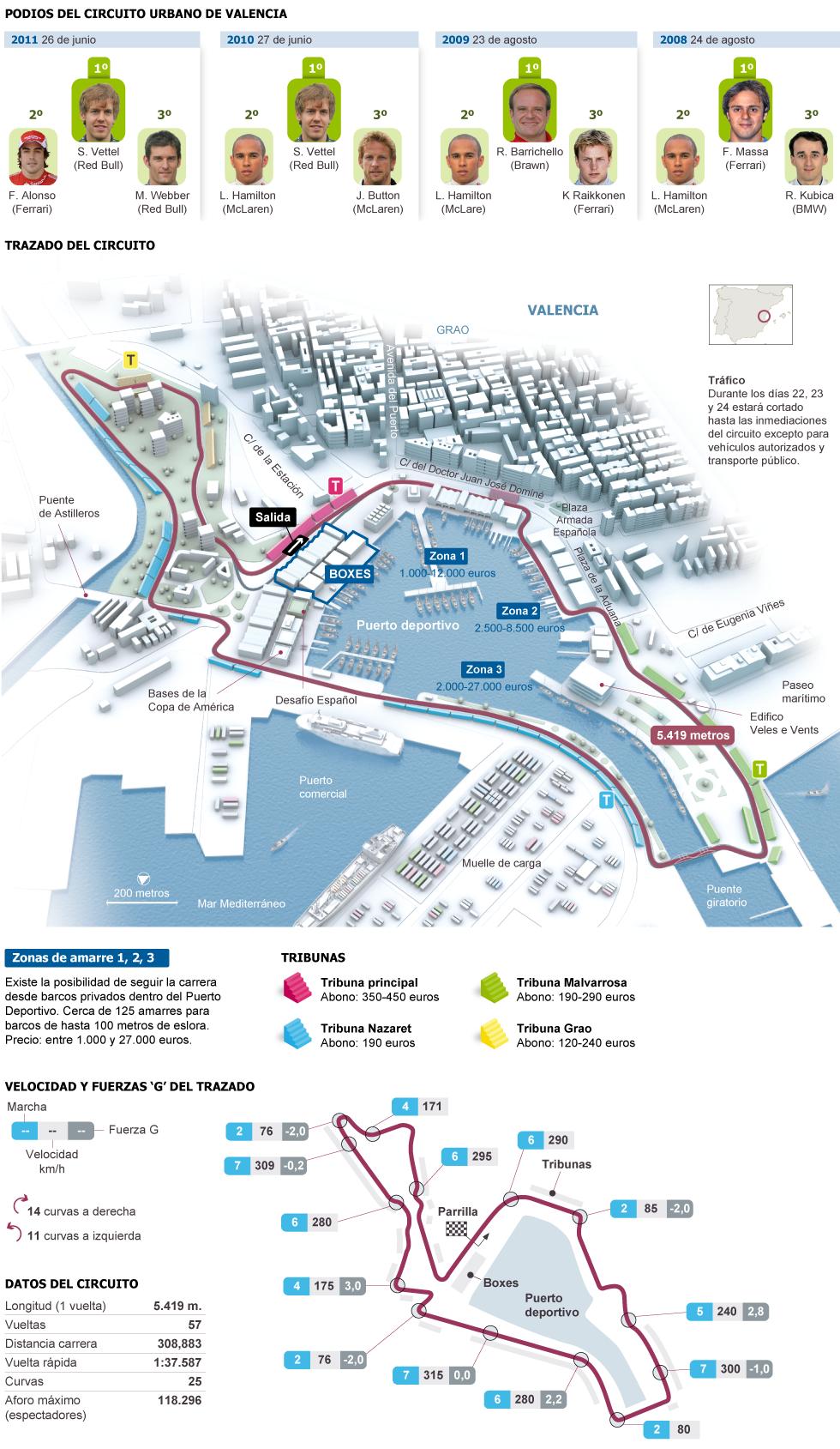 Circuito Urbano De Valencia : El circuito urbano de valencia actualidad paÍs