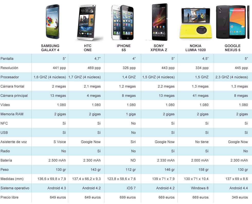 Seis modelos de 'smartphones'