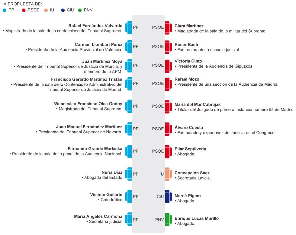 Jueces,  juezas, fiscales y cía. en España - Página 5 1385408045_085163_1385408932_noticia_normal