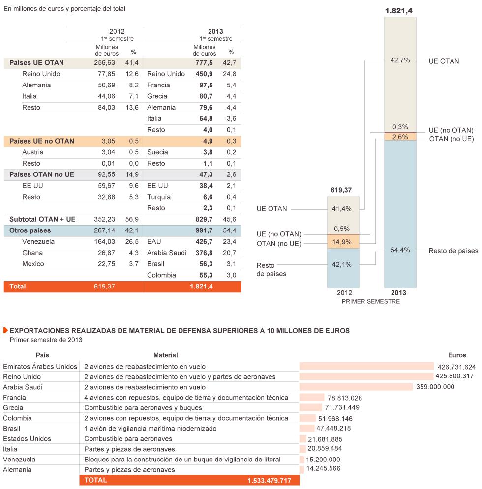 España: Industria militar y exportación de armas. Imperialismo capitalista y pacifismo... del otro lado. - Página 2 1388062531_984776_1388062555_noticia_normal