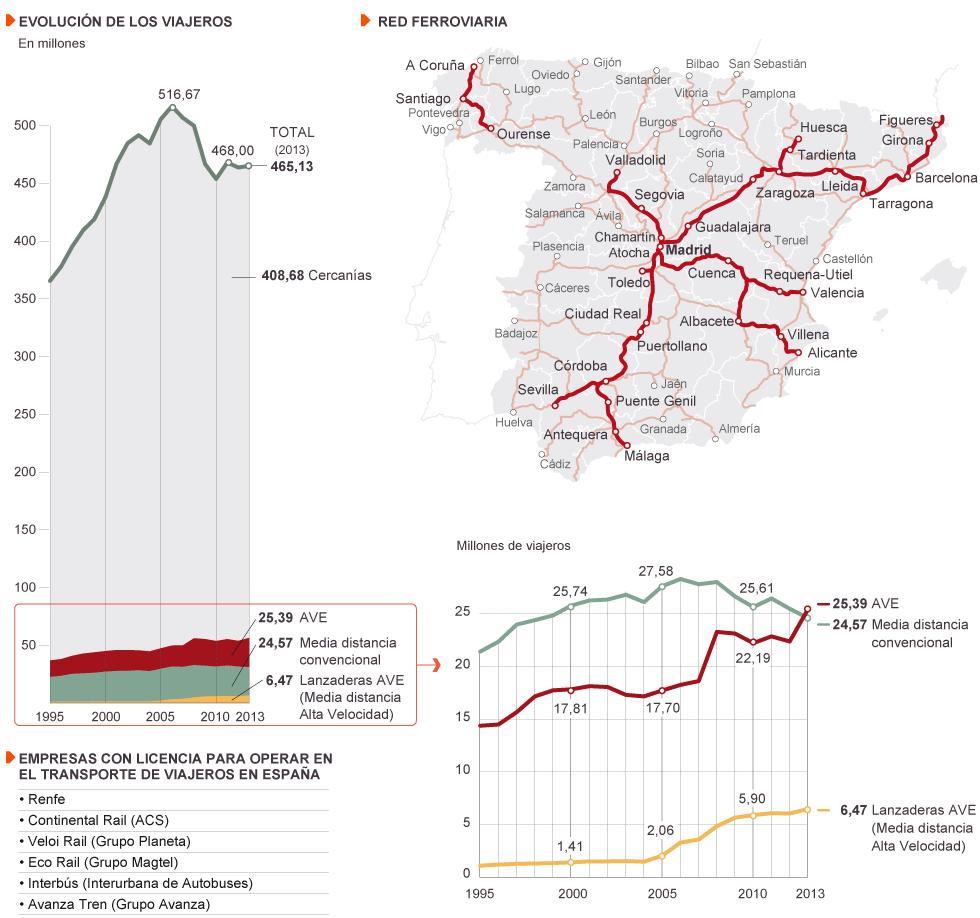 Privatización del ferrocarril en España.  1395422145_266625_1396175871_noticia_normal