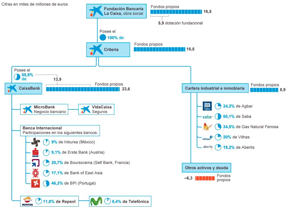 Negocio  de la banca  en España. El gobierno avala a la banca privada por otros 100.000 millones. - Página 5 1400782117_543899_1400787380_noticia_normal