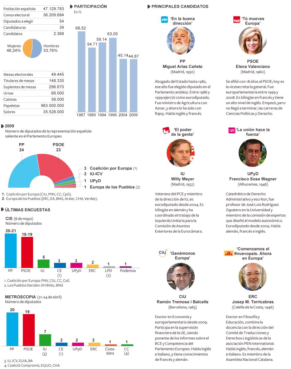 S ptimas elecciones al parlamento europeo en espa a for Ministerio interior elecciones junio 2016