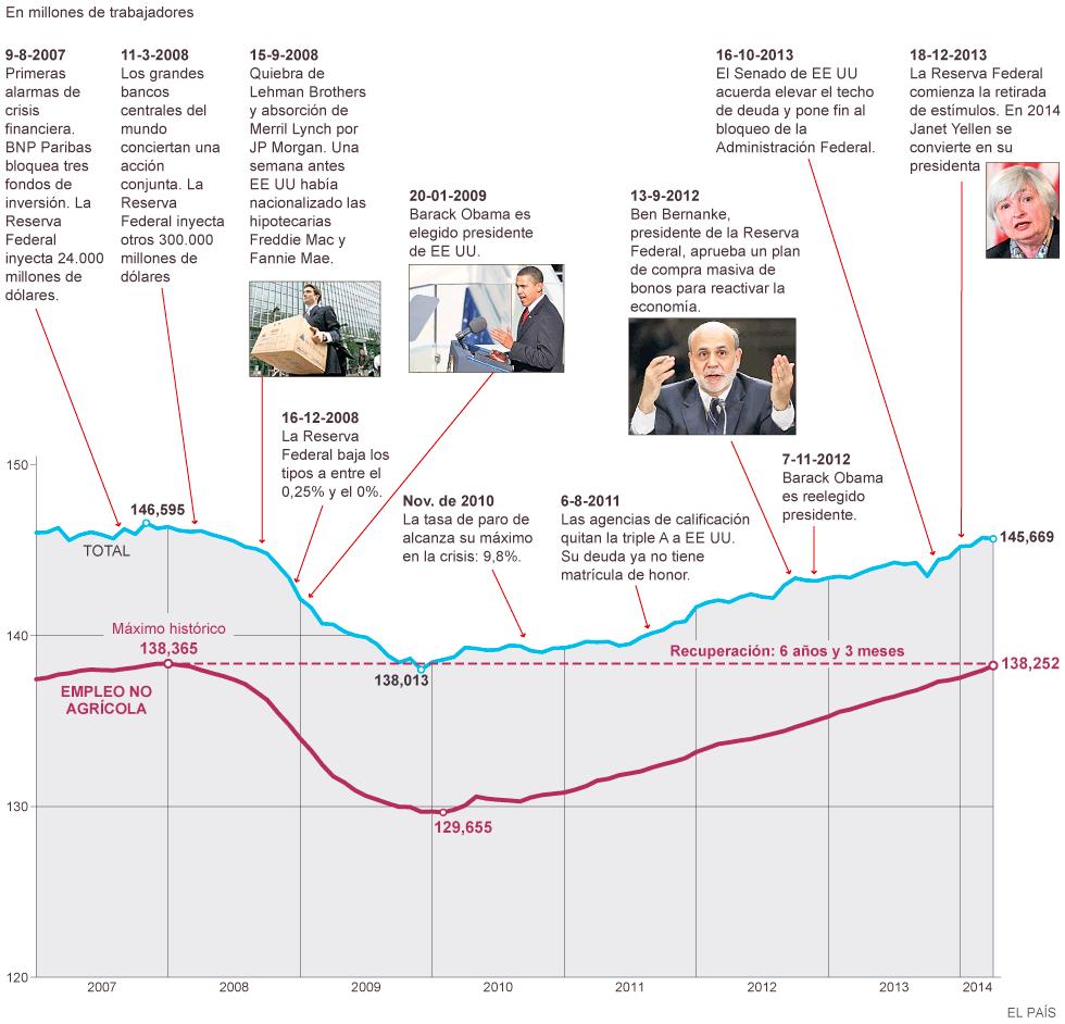 Crisis económica y  respuesta  capitalista:  el  ejemplo  USA - Página 2 1402079855_638952_1402079881_noticia_normal
