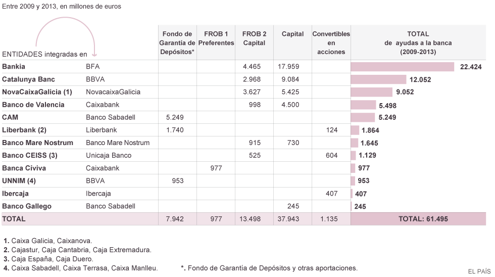 Negocio de la banca en España. El gobierno avala a la banca privada por otros 100.000 millones. Cooperación sindical.  - Página 5 1406054831_286387_1406054854_noticia_normal