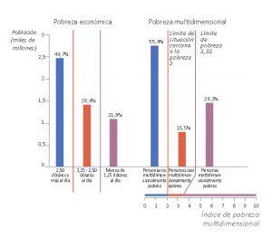 Pobreza extrema comparada con la pobreza multidimensional.